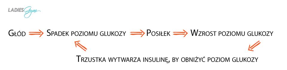 graf spadek glukozy